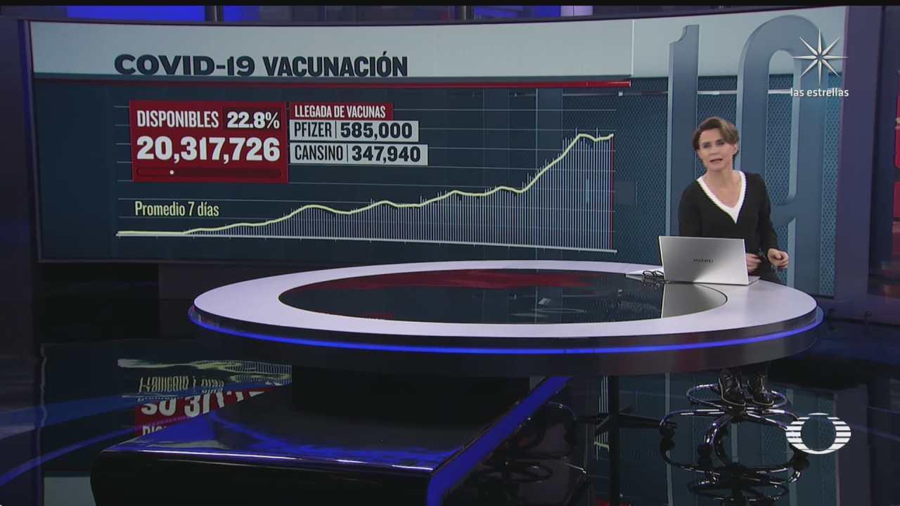 mas de 20 millones de vacunas covid 19 disponibles en mexico