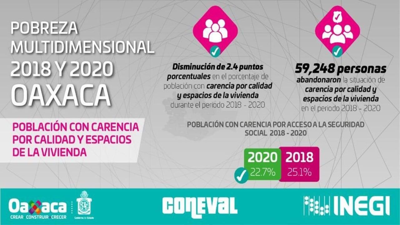 Oaxaca reduce la pobreza mientras que a nivel nacional se incrementa