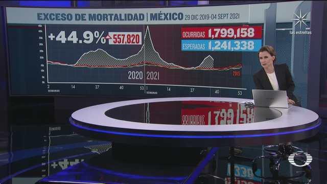 actualizan el exceso de mortalidad en mexico por covid