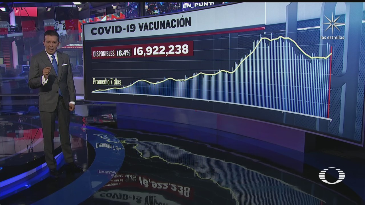 han sido aplicadas 86 millones 307 mil 586 vacunas contra covid 19 en mexico
