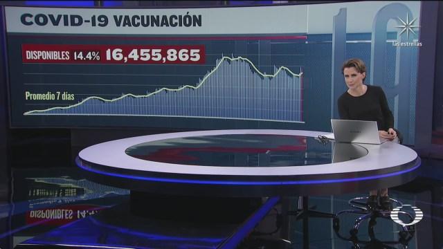 han sido aplicadas 97 millones 523 mil 713 vacunas contra covid 19 en mexico