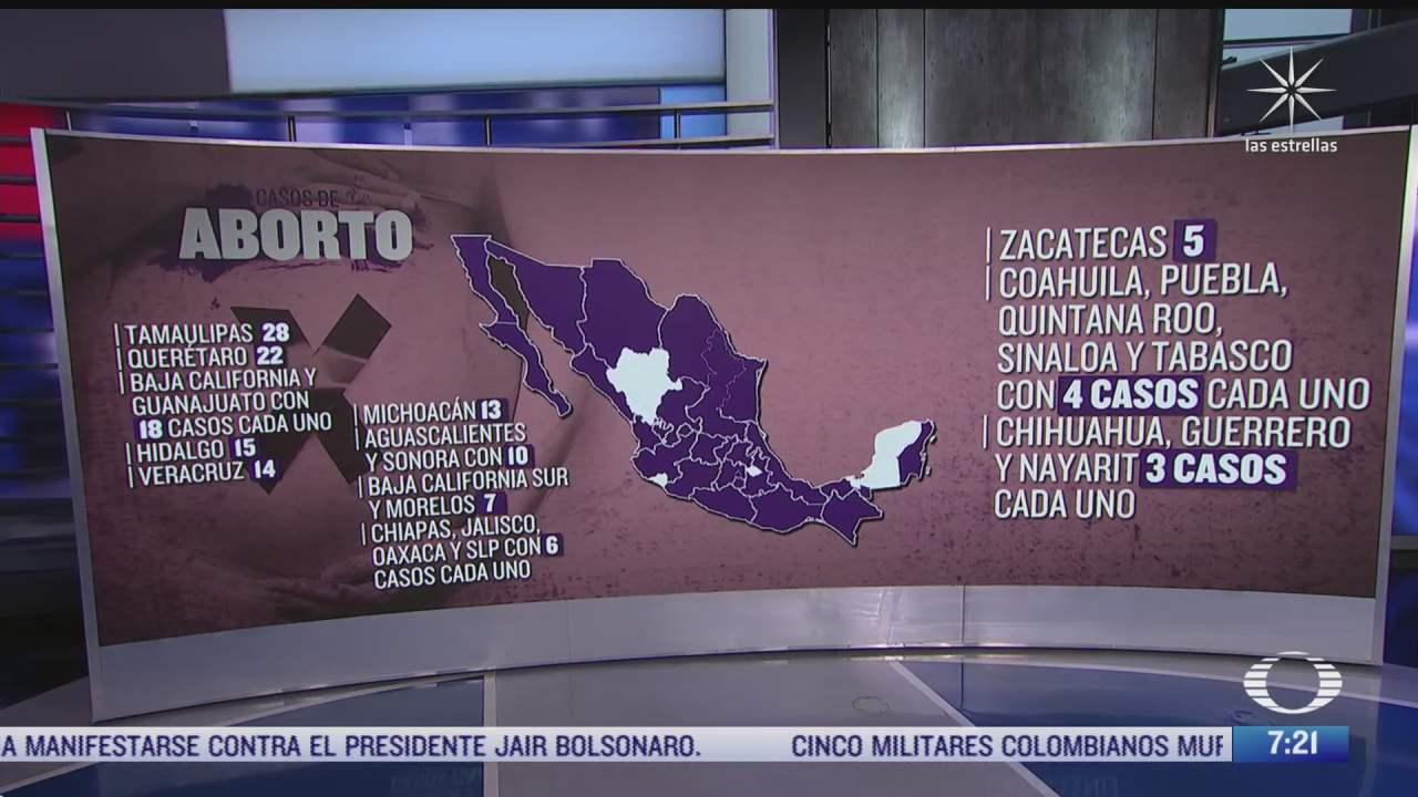 que estados de mexico concentran la mayoria de las carpetas de investigacion por el delito de aborto