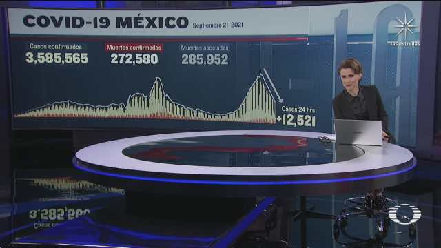 suman 272 mil 580 muertos por covid en mexico