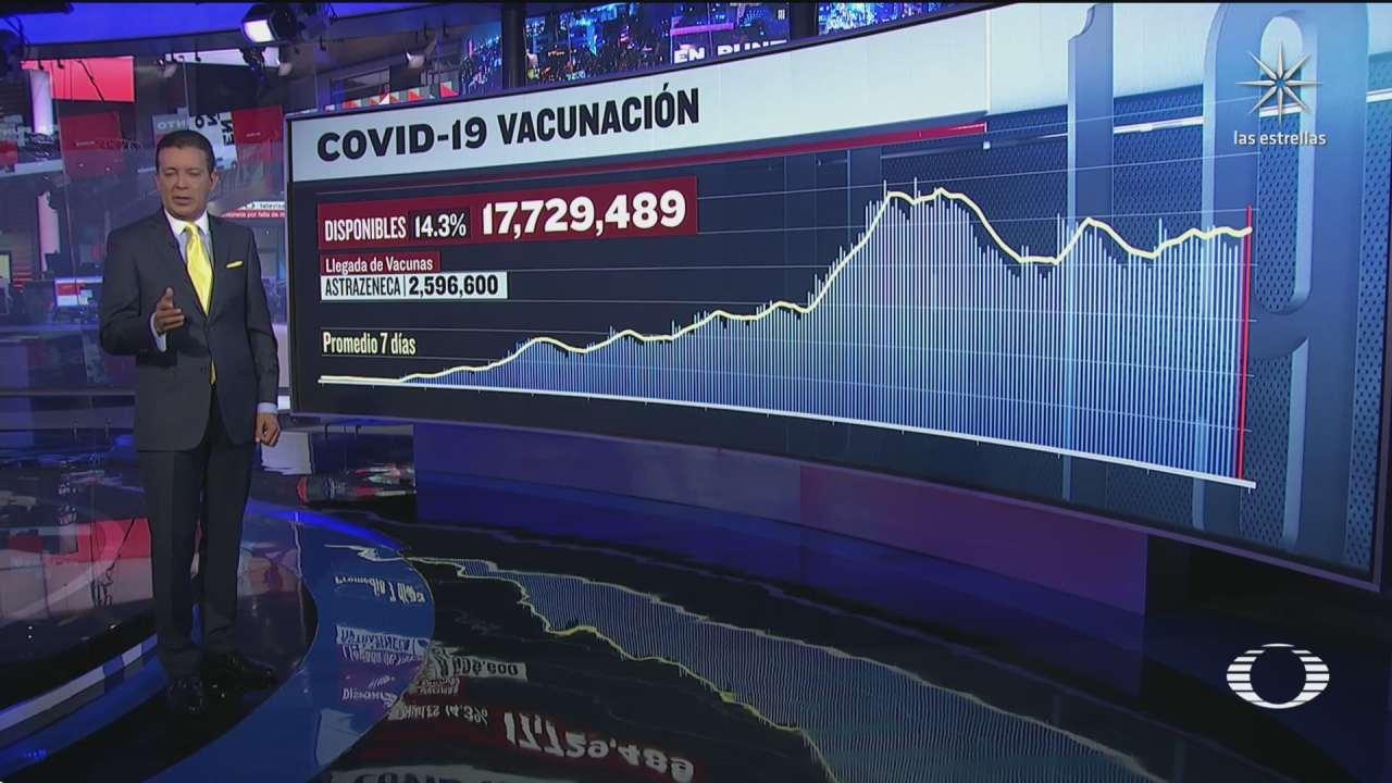 han sido aplicadas 106 millones 121 mil 884 vacunas contra covid 19 en mexico