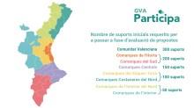 pressupostos participatius generalitat valenciana2