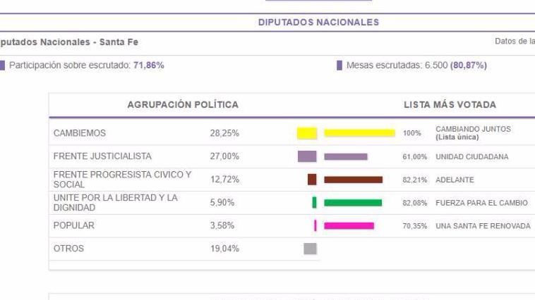 Photo of Vergüenza Nacional:»Cambiemos también secuestra los votos en Santa Fe»