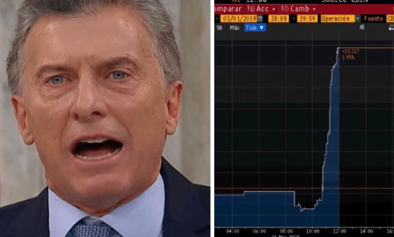 El mercado la pasó factura hoy al impopular presidente neoliberal argentino, Mauricio Macri, mientras hablaba ante los legisladores en la 137° Apertura de Sesiones Ordinarias del Congreso.