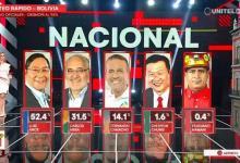Photo of HISTÓRICO: El MAS vuelve a la presidencia de Bolivia sacando más del 50% de los votos
