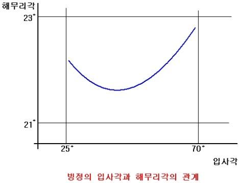 11. 햇무리각과입사각의관계.jpg
