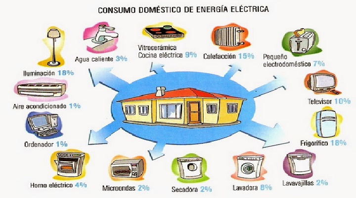 Reducir el gasto de energía en tu hogar, es una necesidad