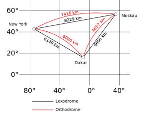 700px-LoxodromeOrthodrome.svg