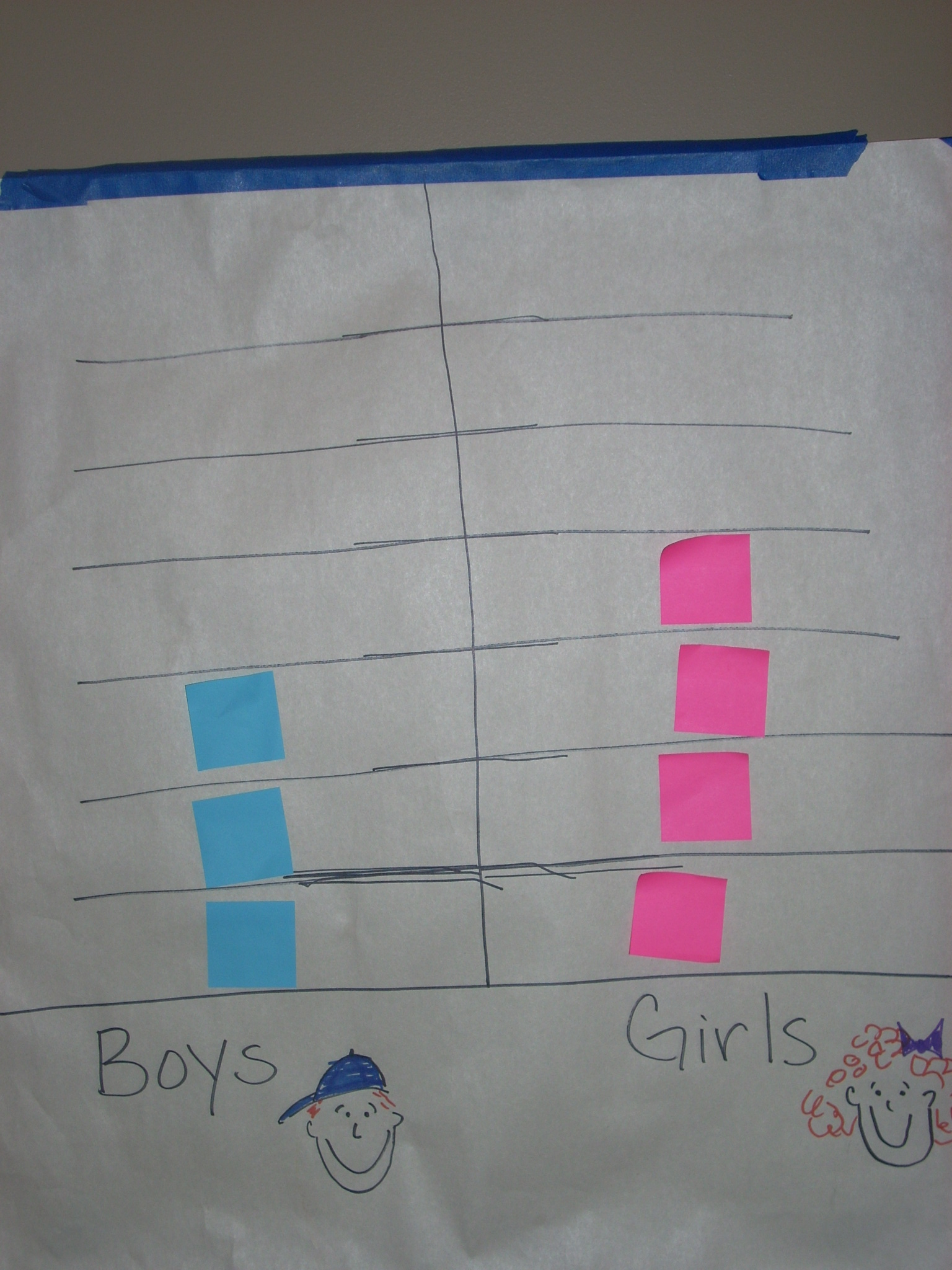 Post It Simple Graphing With Preschool Children
