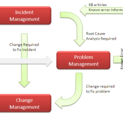 Itil Processes Diagram Immune System Relationship Between 1 Not Just Itsm This