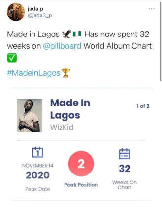 Wizkid's 'Made in Lagos' is on The Billboard World Album Chart for the 32rd Consecutive Week