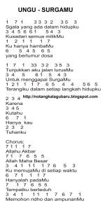 Kunci Gitar Ungu Surgamu : kunci, gitar, surgamu, Chord, Surgamu, Walls