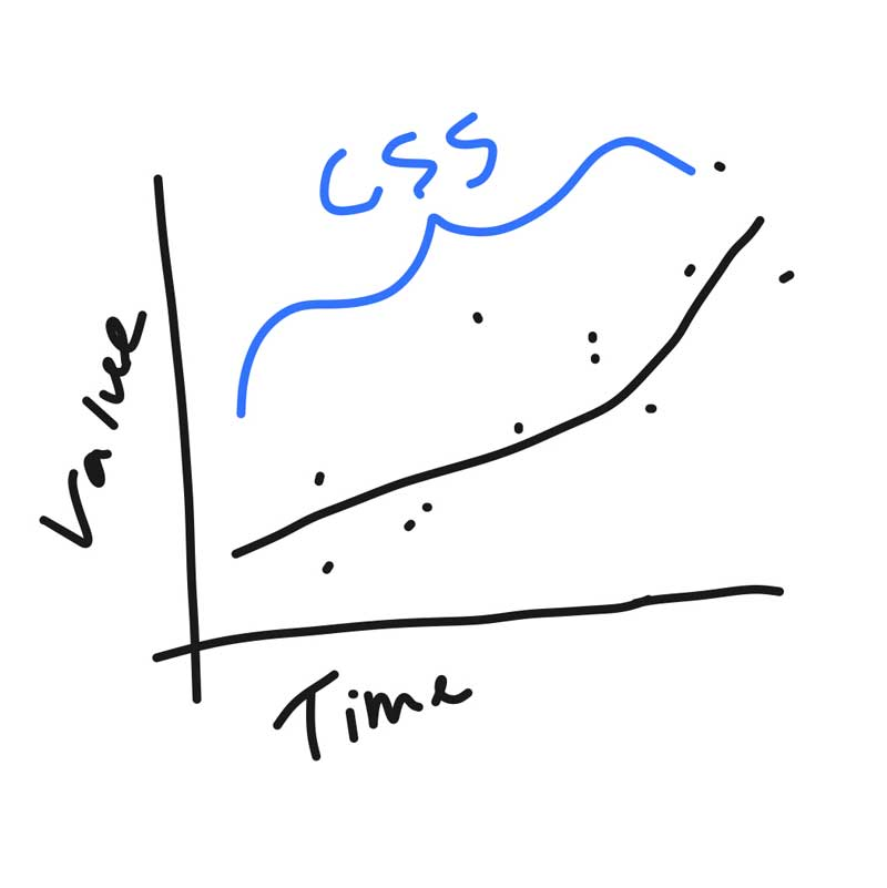 A drawing of a line graph showing the value of CSS increasing over time