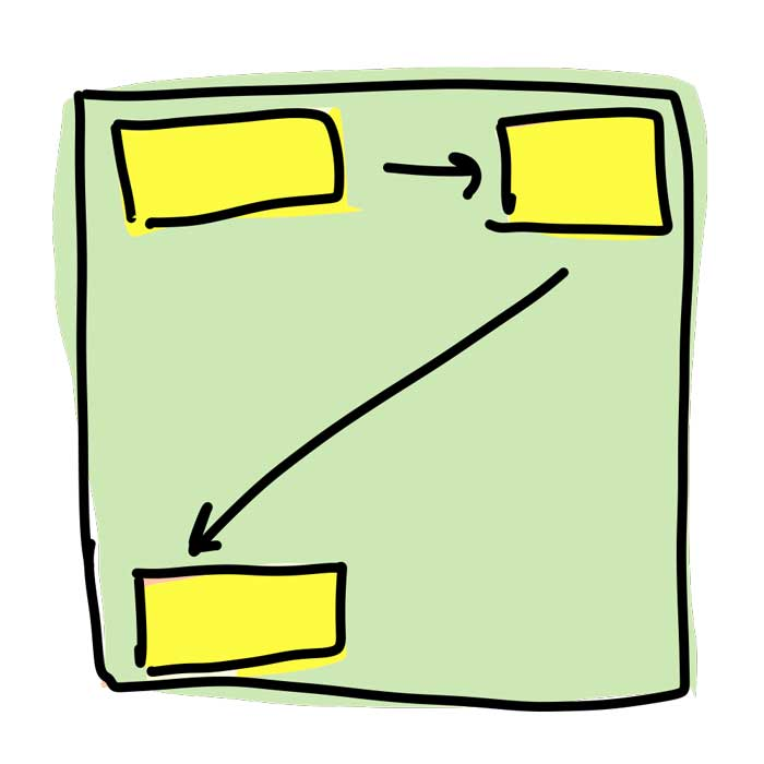 Yellow boxes being positioned in the corners of a green box.
