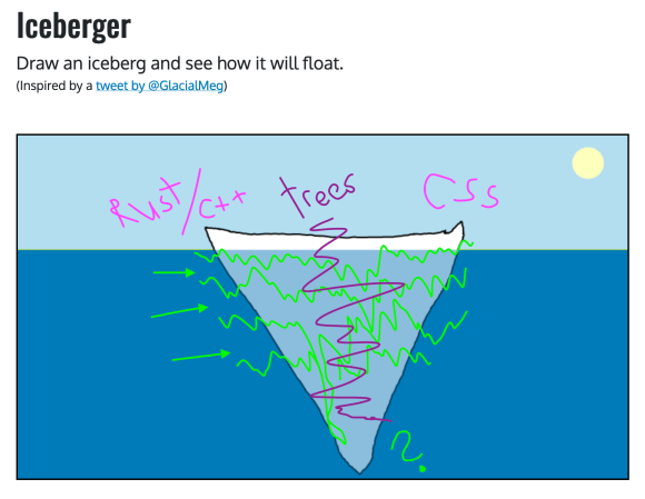 """An image of the side to side iceberg showing Rust/C++ at one end, CSS at the other end, and jagged lines going down the iceberg, with a question mark at the third corner. There is another jagged line going through the center of all layers labeled """"trees""""."""