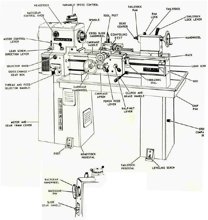 Engine Lathe Nomenclature