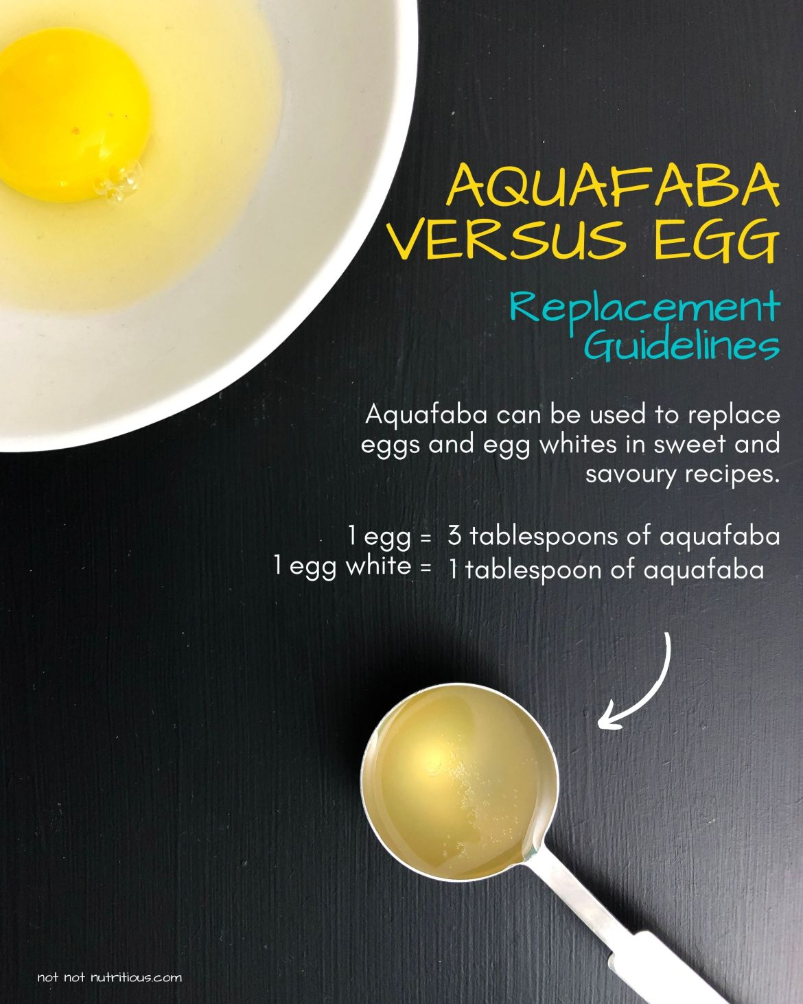 Infographic about aquafaba. Image is a top-down shot of tablespoon of aquafaba in the bottom left corner and an egg in the top right corner. Text reads: Aquafaba can be used to replace eggs and egg whites in sweet and savoury recipes. Aquafaba has binding, leavening, emulsifying, and thickening properties. Replacement Guidelines: 1  egg = 3 tablespoons of aquafaba. 1 egg white = 1 tablespoon of aquafaba.