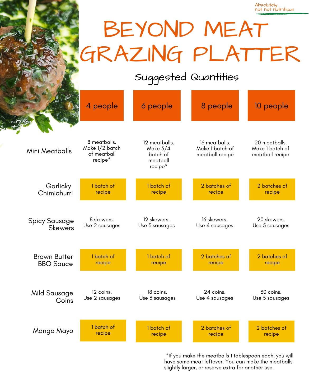 Infographic titled Beyond Meat Grazing Platter, Suggested Quantities. For 4 people, make 8 meatballs, using 1/2 batch of recipe, 1 batch of the garlicky chimichurri, 8 spicy sausage skewers using 2 sausages, 1 batch of the brown butter barbecue recipe, 12 coins of mild sausage using 2 sausages, and 1 batch of the mango recipe. For 6 people, make 12 meatballs, using 3/4 batch of recipe, 1 batch of the garlicky chimichurri, 12 spicy sausage skewers using 3 sausages, 1 batch of the brown butter barbecue recipe, 18 coins of mild sausage using 3 sausages, and 1 batch of the mango mayo recipe For 8 people, make 16 meatballs, using 1 batch of recipe, 2 batches of the garlicky chimichurri, 16 spicy sausage skewers using 4 sausages, 2 batch of the brown butter barbecue recipe, 24 coins of mild sausage using 4 sausages, and 2 batches of the mango mayo recipe. For 10 people, make 1 batch of the meatball recipe, 2 batches of garlicky chimichurri, 20 spicy sausage skewers using 5 sausages, 2 batches of brown butter bbq sauce recipe, 30 sausage coins using 5 sausages, and 2 batches of the mango mayo recipe.