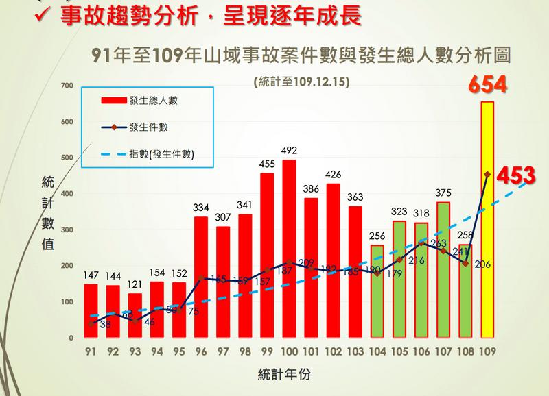 內政部消防署山難統計