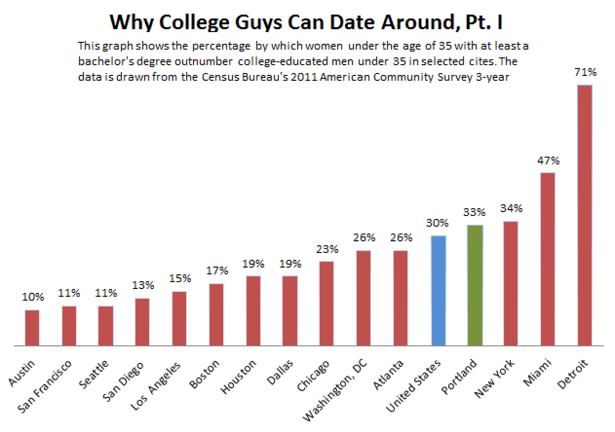 Why_College_Guys_Can_Date_Around_Part_I-thumb-615x432-110643