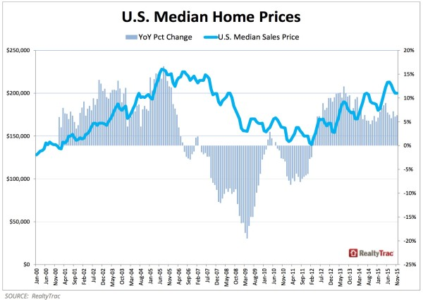 RealtyTrac-Median-Home-Price