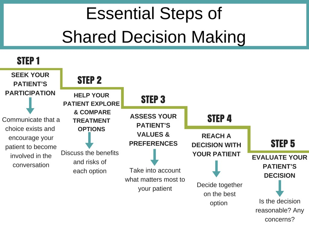 shared decision making steps chart