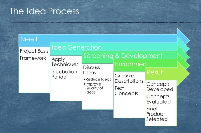 Text Box: Figure 1The Idea Process (Michanek & Breiler, 2014)