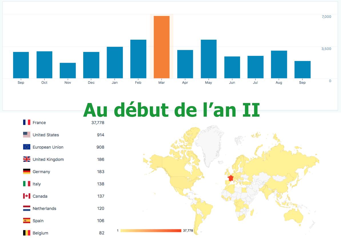 « notredamedeclermont.fr »  est entré le 7 septembre 2018 dans sa 2e année : l'occasion de faire un point