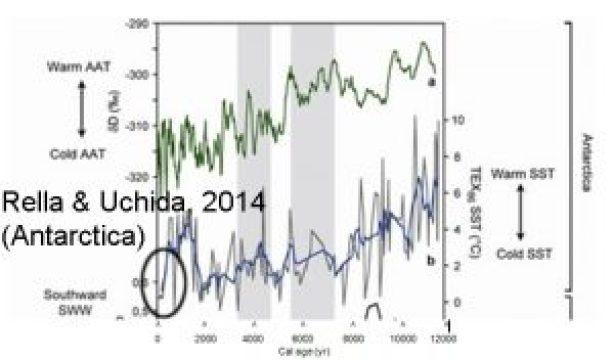 holocene-cooling-antarctica-rella14-copy
