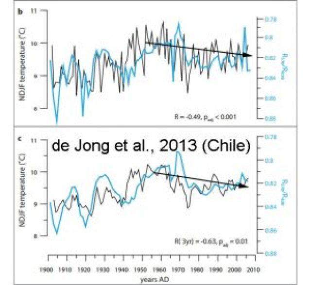 holocene-cooling-chile-de-jong13-copy