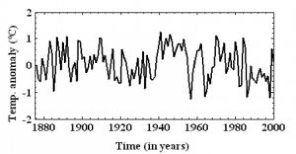 holocene-cooling-india-sunkara16