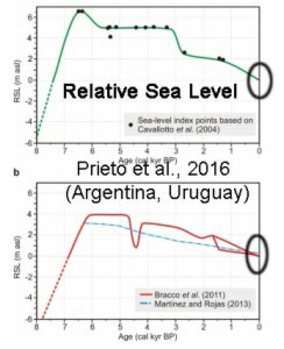 holocene-cooling-rsl-argentina-uruguay-prieto16