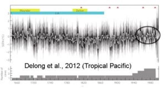 holocene-cooling-tropical-pacific-delong12-copy
