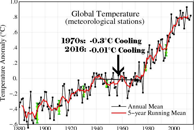 '83% Consensus'?! 285 Papers From 1960s-'80s Reveal Robust