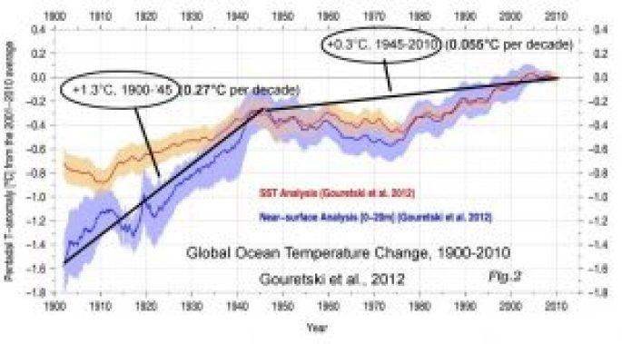global-oceans-0-20-m-gouretski-12