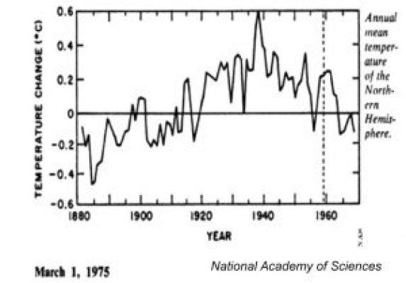 global-temperature-1880-1970-northern-hemisphere-copy