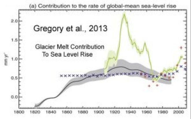 holocene-cooling-global-glacier-melt-contribution-to-sea-level-rise-copy