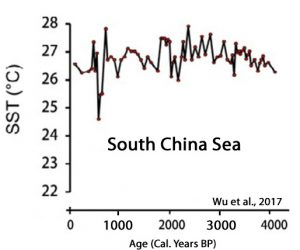 17 New (2017) Scientific Papers Affirm Today's Warming Is