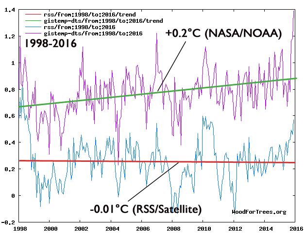 """BOMBSHELL – NOAA whistleblower says Karl et al  """"pausebuster"""