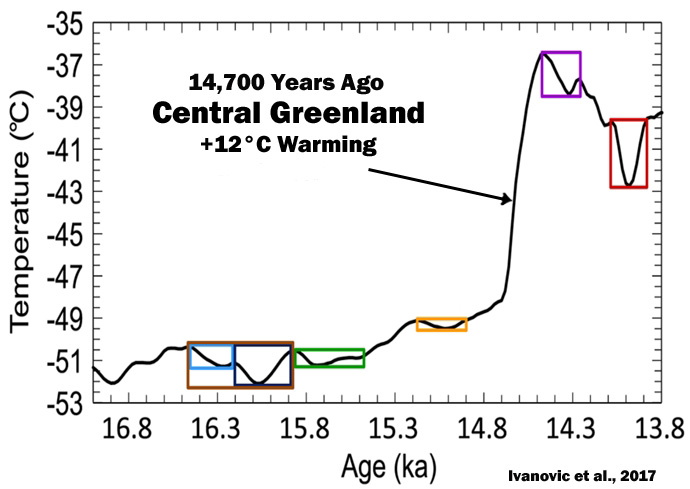 New Paper: N. Hemisphere Temps Rose 4–5°C Within 'A Few