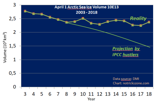 Sea Ice Model Projections In A Death Spiral — Arctic Ice Volume Holds Steady For A Decade