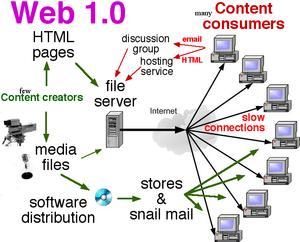 300px-Web_1.0_elements