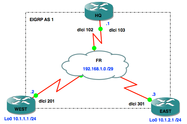 CCNP ROUTE Study – EIGRP Over Frame Relay NotTheNetwork Me