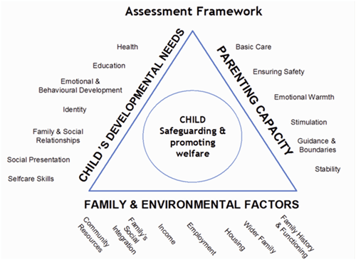 4.2 Child and Family Assessment