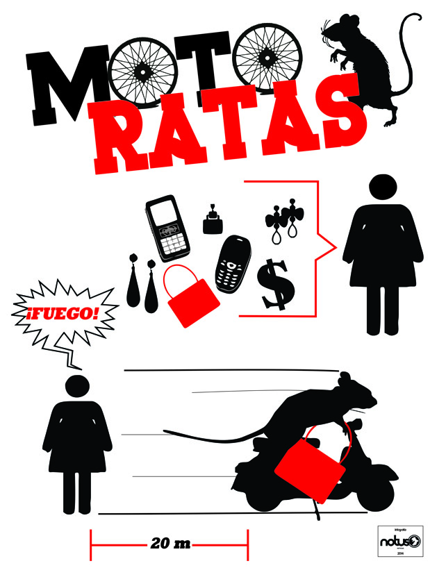 Gráfico Notus, prevención en caso de robo a una mujer en la calle