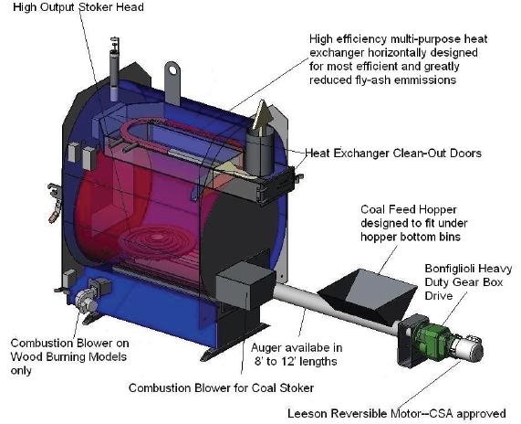 Portage & Main Boiler With Optional Coal Stoker