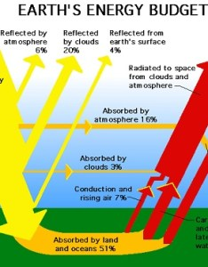 The wikipedia entry also states that of radiation which leaves surface earth goes around greenhouse gases contrivance global warming rh nov